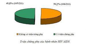 Trieu chung phu benh nhan HIV AIDS