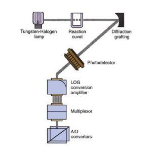 Máy sinh hóa tự động sử dụng phương pháp đo quang