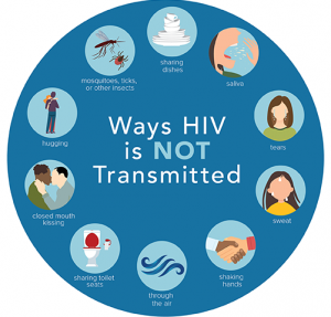 HIV AIDS lây truyền qua con đường nào